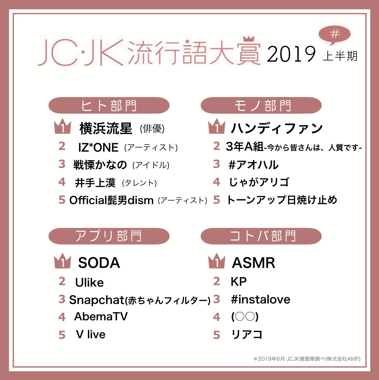「JC・JK流行語大賞2019年上半期」